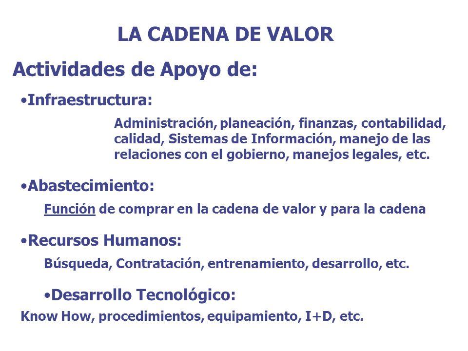 LA CADENA DE VALOR Tipos de Actividad: Directas: Actividades directamente implicadas en la creación de valor para el comprador: ensamblaje, maquinado, operación de la fuerza de ventas, publicidad, diseño, etc.