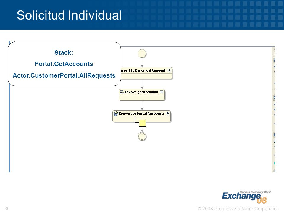 © 2008 Progress Software Corporation36 Solicitud Individual Stack: Portal.GetAccounts Actor.CustomerPortal.AllRequests