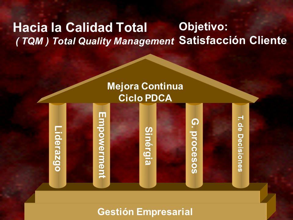 Hacia la Calidad Total ( TQM ) Total Quality Management Gestión Empresarial Mejora Continua Ciclo PDCA T. de Decisiones Liderazgo Empowerment Sinérgia