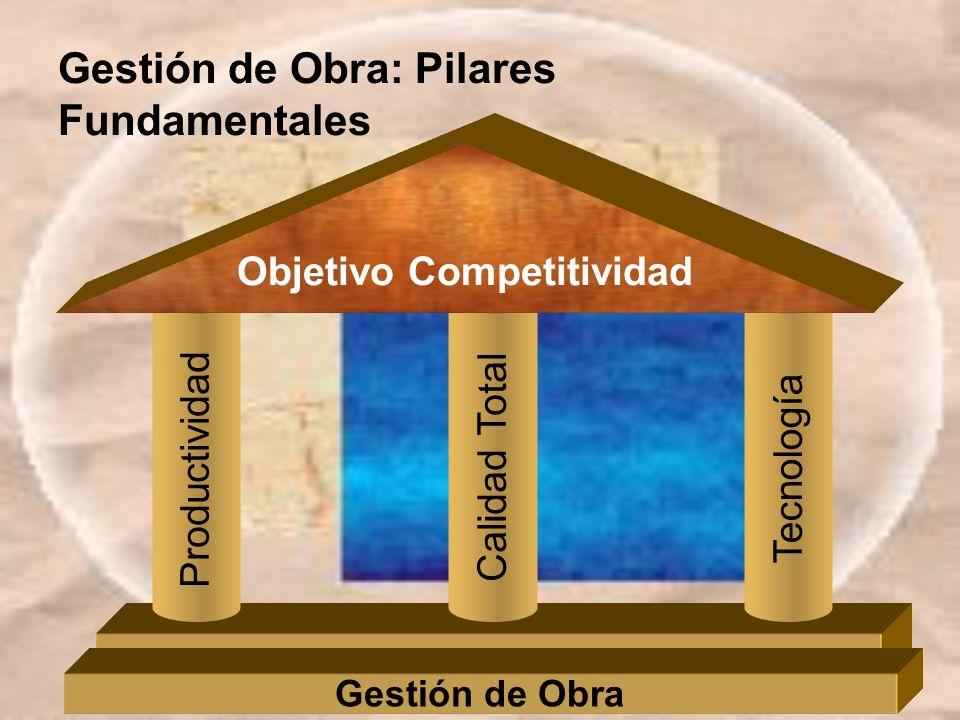 Gestión de Obra: Pilares Fundamentales Productividad Calidad TotalTecnología Gestión de Obra Objetivo Competitividad