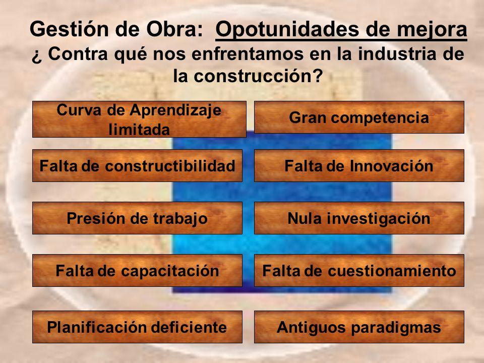 Gestión de Obra: Opotunidades de mejora ¿ Contra qué nos enfrentamos en la industria de la construcción? Curva de Aprendizaje limitada Falta de constr