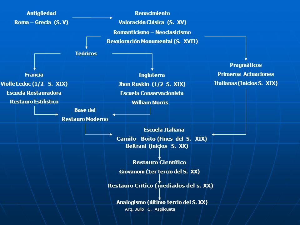 Arq. Julio C. Aspilcueta Antigüedad Roma – Grecia (S. V) Pragmáticos Primeros Actuaciones Italianas (Inicios S. XIX) Romanticismo – Neoclasicismo Reva