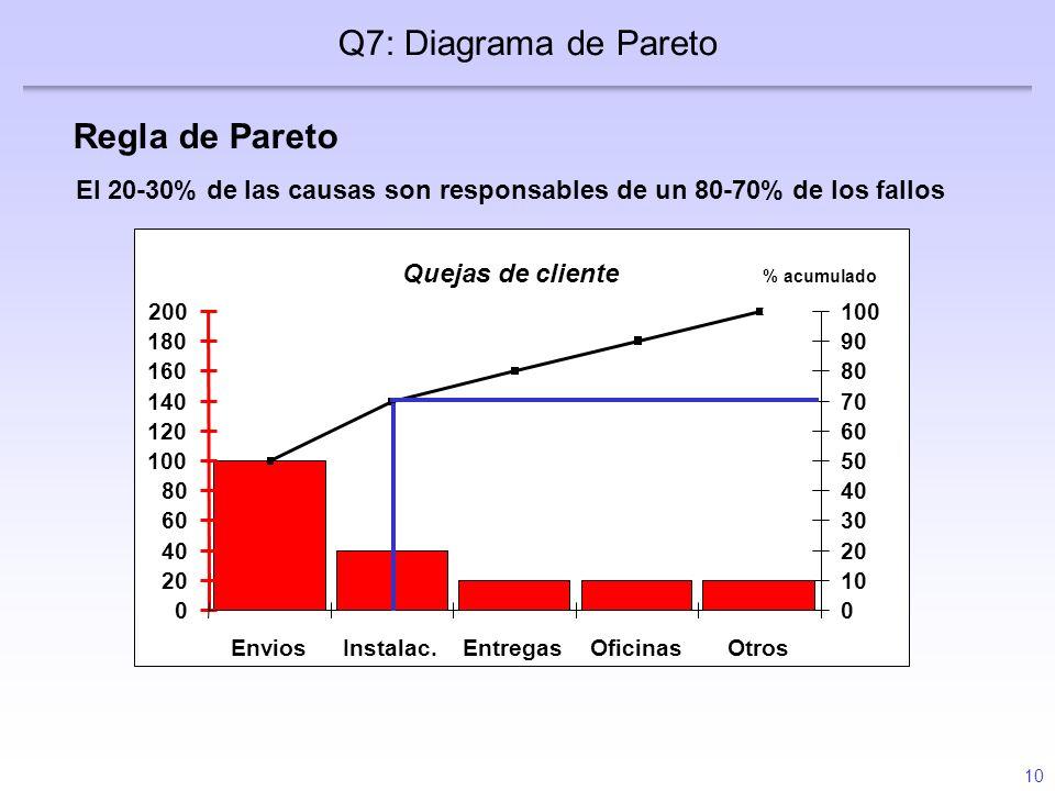10 Regla de Pareto Q7: Diagrama de Pareto El 20-30% de las causas son responsables de un 80-70% de los fallos Diapositiva 15 Tabla de frecuencia Días
