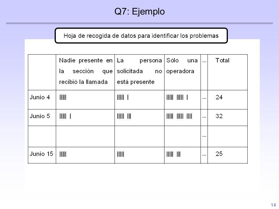 14 Hoja de recogida de datos para identificar los problemas Q7: Ejemplo