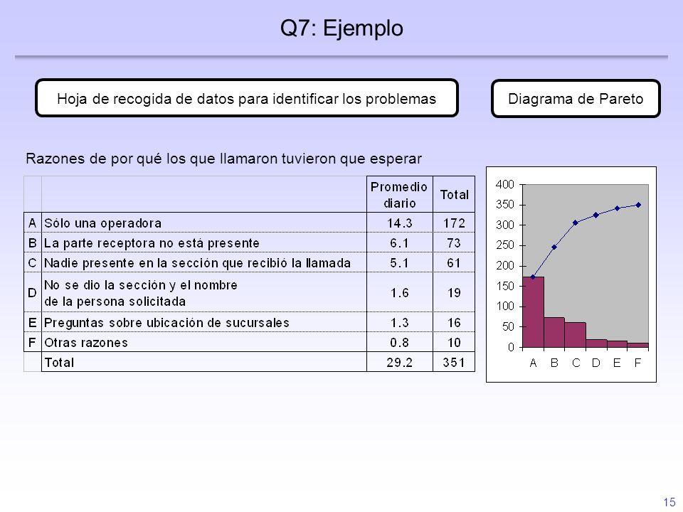 15 Q7: Ejemplo Hoja de recogida de datos para identificar los problemas Diagrama de Pareto Razones de por qué los que llamaron tuvieron que esperar