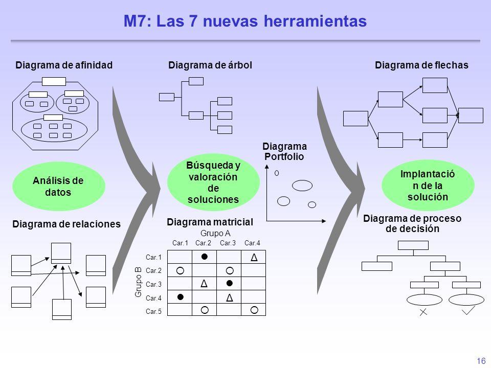 16 Implantació n de la solución Diagrama de relaciones Diagrama de afinidad Diagrama Portfolio Búsqueda y valoración de soluciones Análisis de datos D