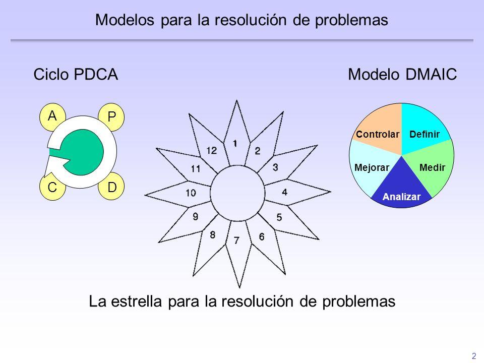 2 Modelos para la resolución de problemas P D C A Definir Medir Analizar Mejorar Controlar Ciclo PDCAModelo DMAIC La estrella para la resolución de pr