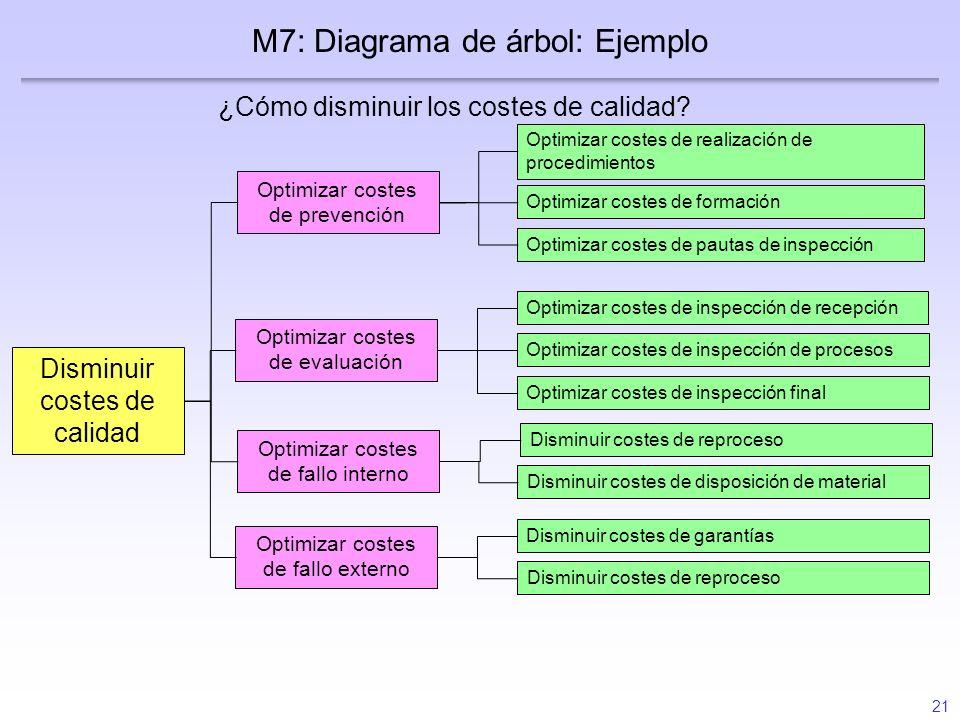 21 ¿Cómo disminuir los costes de calidad? M7: Diagrama de árbol: Ejemplo Optimizar costes de realización de procedimientos Optimizar costes de formaci