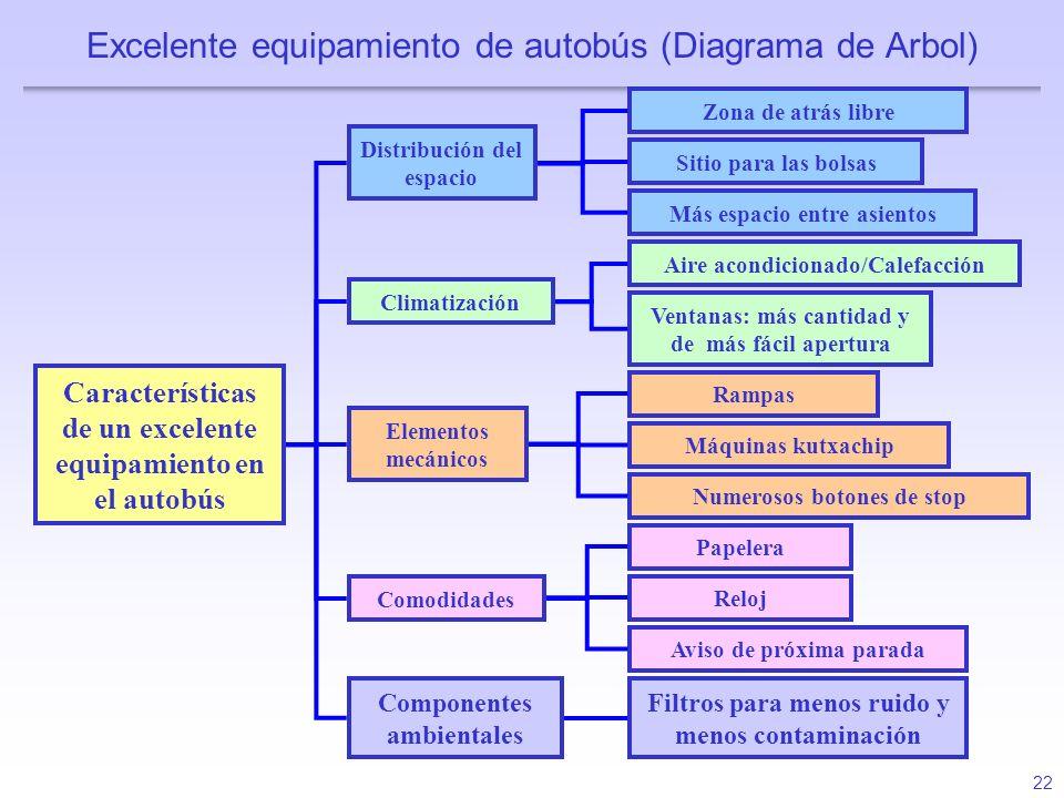 22 Excelente equipamiento de autobús (Diagrama de Arbol) Características de un excelente equipamiento en el autobús Distribución del espacio Más espac