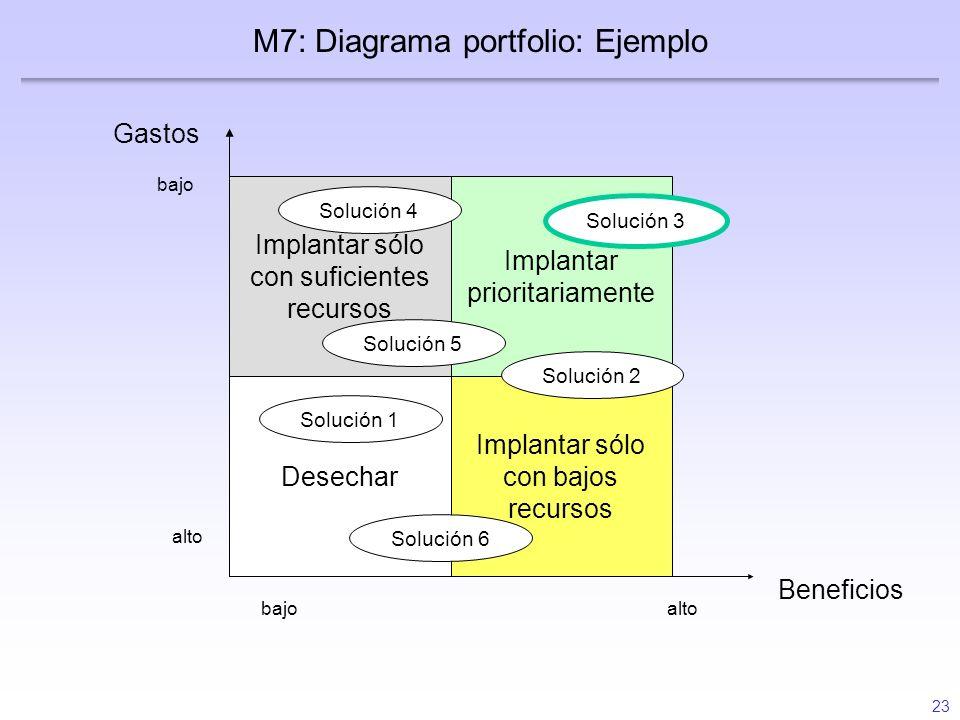 23 Gastos Beneficios alto bajo Desechar Implantar sólo con bajos recursos Implantar prioritariamente Implantar sólo con suficientes recursos M7: Diagr