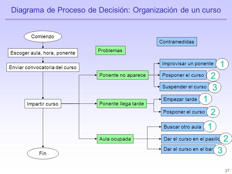 27 Diagrama de Proceso de Decisión: Organización de un curso Comienzo Escoger aula, hora, ponente Enviar convocatoria del curso Impartir curso Fin Pon