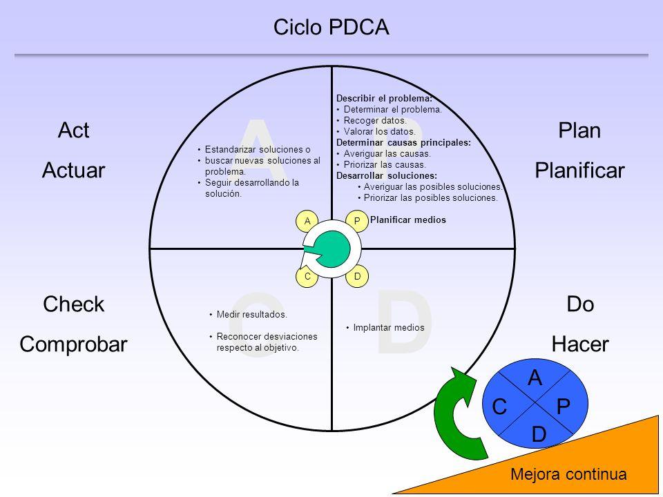3 C Check Comprobar Medir resultados. Reconocer desviaciones respecto al objetivo. Ciclo PDCA P D C A A Act Actuar D Do Hacer P Plan Planificar Estand