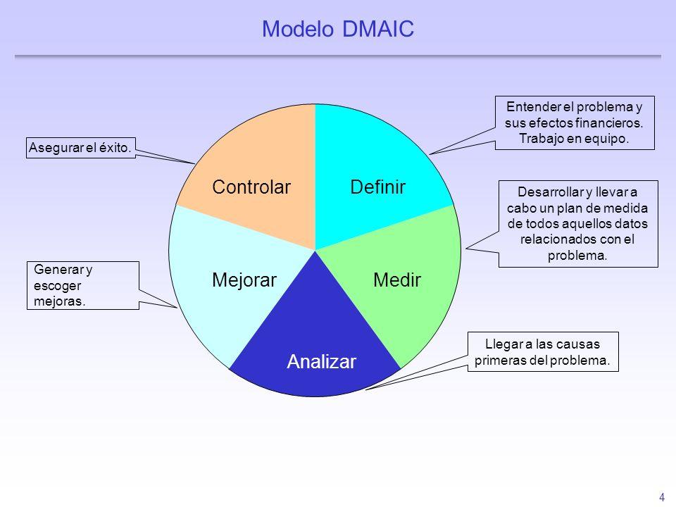 4 Modelo DMAIC Definir Entender el problema y sus efectos financieros. Trabajo en equipo. Medir Desarrollar y llevar a cabo un plan de medida de todos