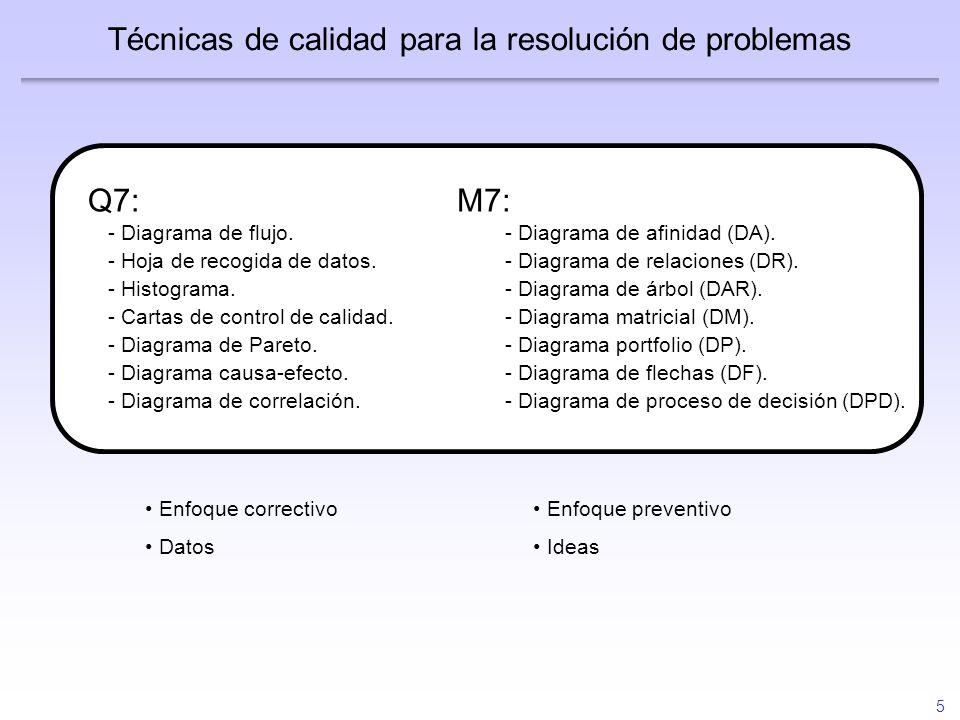 5 Técnicas de calidad para la resolución de problemas M7: - Diagrama de afinidad (DA). - Diagrama de relaciones (DR). - Diagrama de árbol (DAR). - Dia