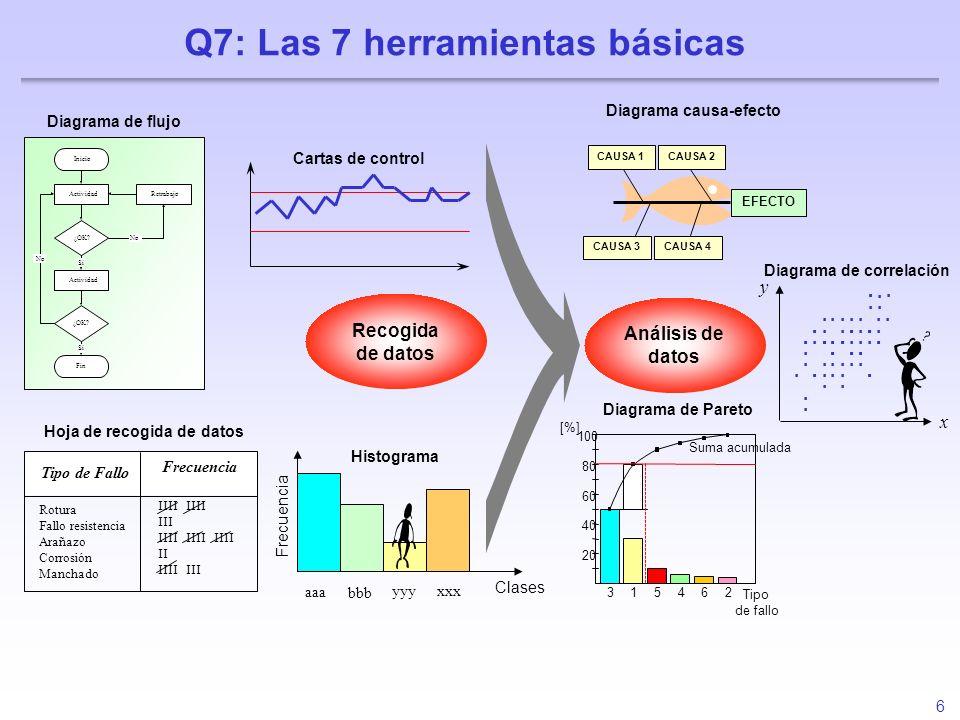 6 Q7: Las 7 herramientas básicas Análisis de datos Hoja de recogida de datos Rotura Fallo resistencia Arañazo Corrosión Manchado Tipo de Fallo IIII II