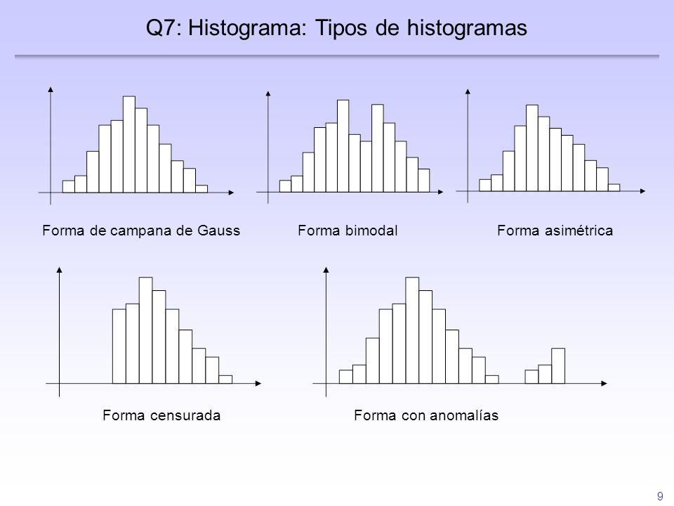 9 Q7: Histograma: Tipos de histogramas Forma de campana de GaussForma bimodalForma asimétrica Forma censuradaForma con anomalías