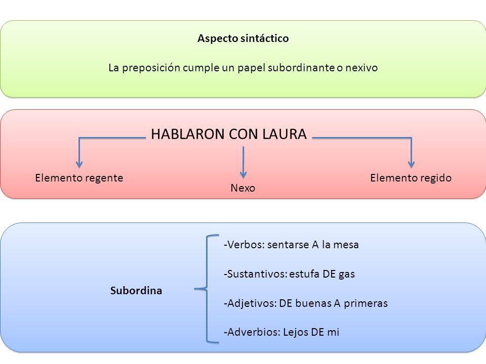 Aspecto sintáctico La preposición cumple un papel subordinante o nexivo HABLARON CON LAURA Elemento regente Nexo Elemento regido Subordina -Verbos: se