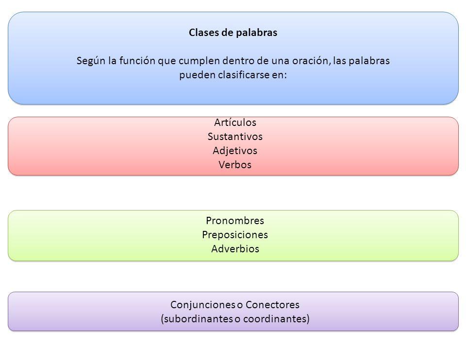 Clases de palabras Según la función que cumplen dentro de una oración, las palabras pueden clasificarse en: Artículos Sustantivos Adjetivos Verbos Pro