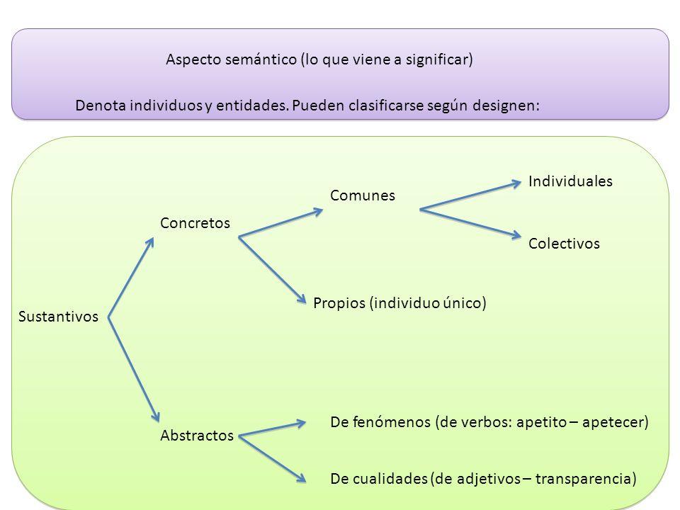 Aspecto semántico (lo que viene a significar) Denota individuos y entidades. Pueden clasificarse según designen: Sustantivos Concretos Abstractos Comu