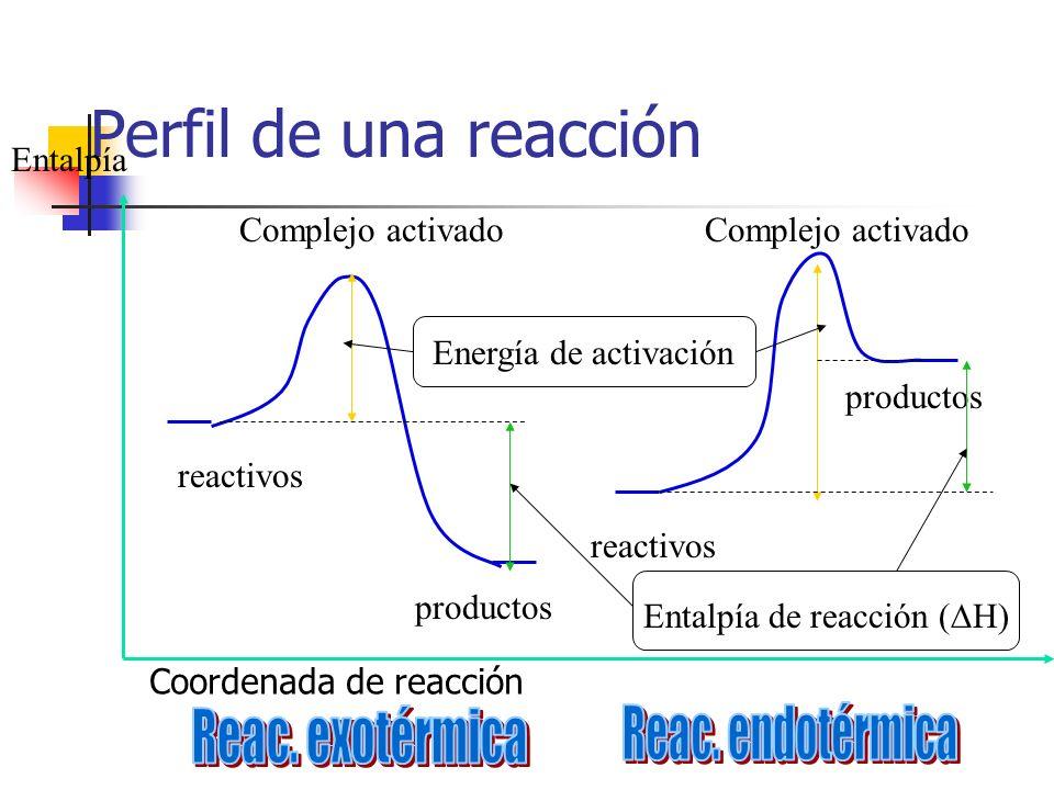 Perfil de una reacción reactivos productos Energía de activación Entalpía de reacción ( H) Entalpía Complejo activado Coordenada de reacción