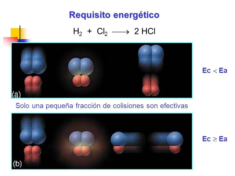 H 2 + Cl 2 2 HCl Solo una pequeña fracción de colisiones son efectivas Requisito energético Ec Ea