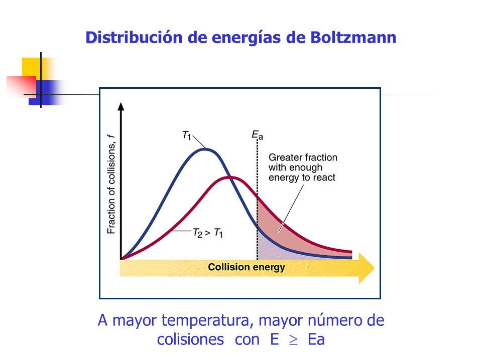 A mayor temperatura, mayor número de colisiones con E Ea D Distribución de energías de Boltzmann