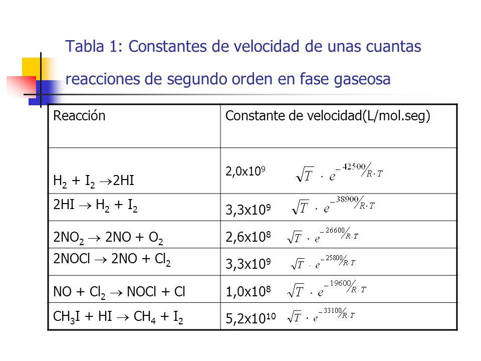Tabla 1: Constantes de velocidad de unas cuantas reacciones de segundo orden en fase gaseosa ReacciónConstante de velocidad(L/mol.seg) H 2 + I 2 2HI 2