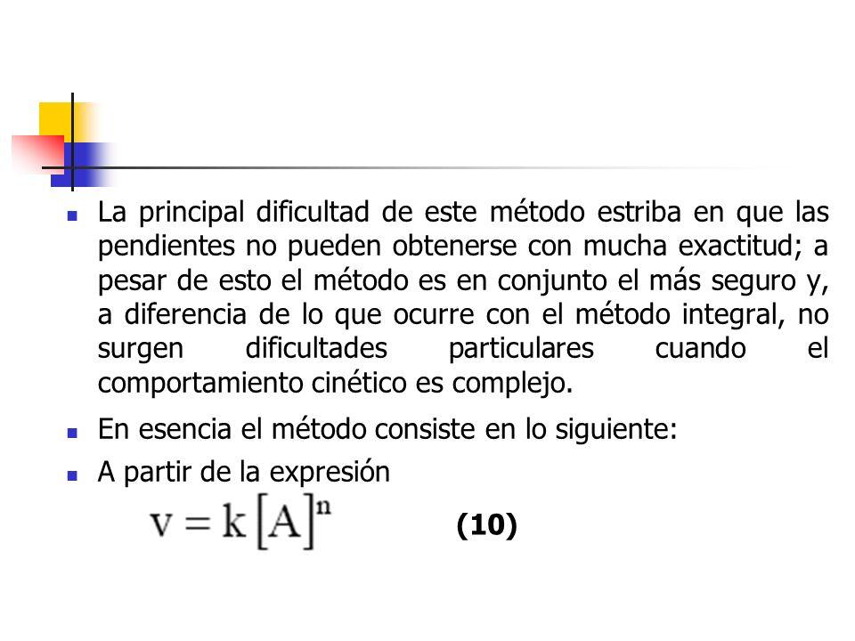 La principal dificultad de este método estriba en que las pendientes no pueden obtenerse con mucha exactitud; a pesar de esto el método es en conjunto