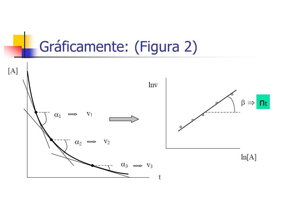 Gráficamente: (Figura 2) ntnt