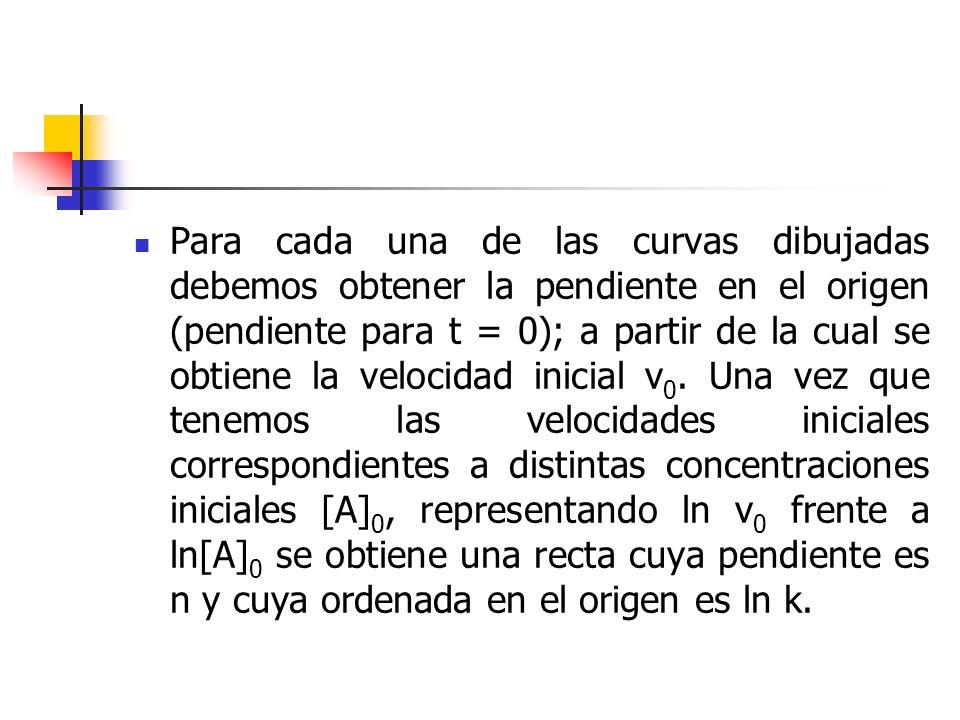 Para cada una de las curvas dibujadas debemos obtener la pendiente en el origen (pendiente para t = 0); a partir de la cual se obtiene la velocidad in