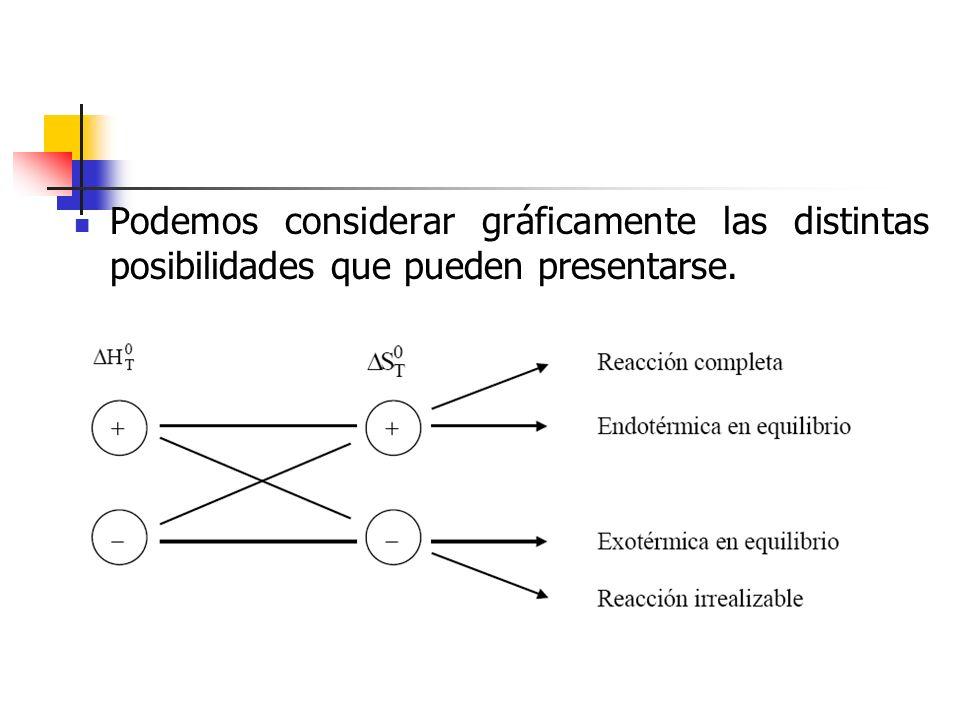 De acuerdo con el anterior esquema, una reacción exotérmica acompañada de un aumento de entropía será prácticamente completa, mientras que otra endotérmica con disminución de entropía será irrealizable.