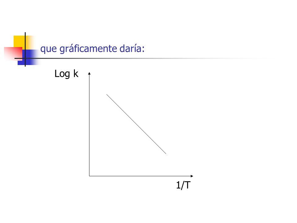 que gráficamente daría: Log k 1/T