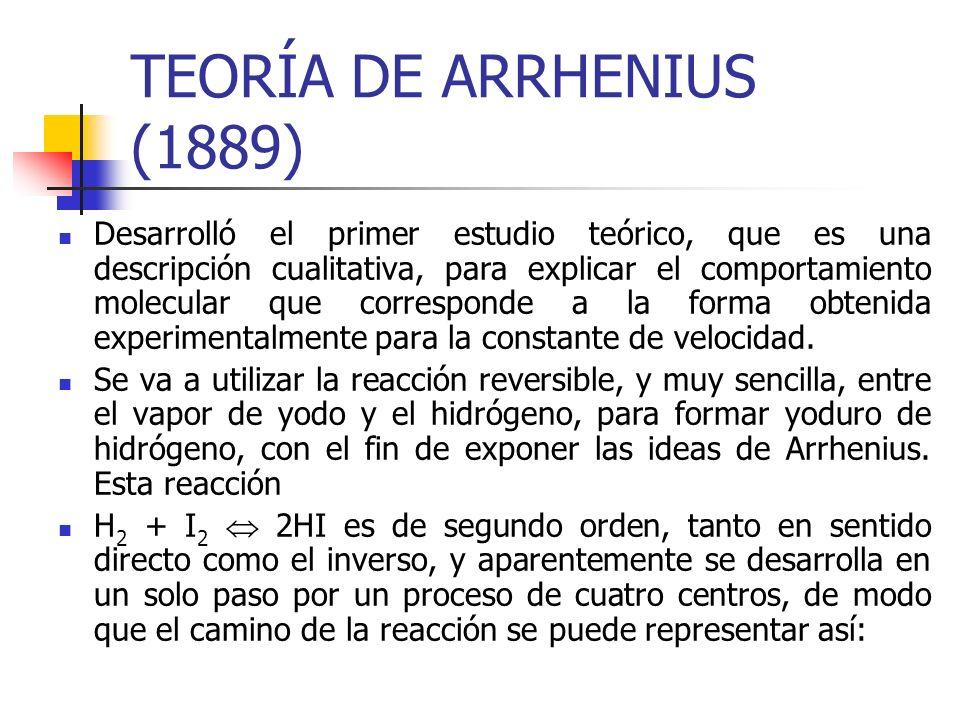 TEORÍA DE ARRHENIUS (1889) Desarrolló el primer estudio teórico, que es una descripción cualitativa, para explicar el comportamiento molecular que cor
