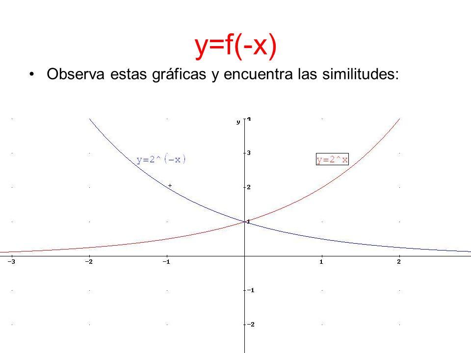 y=f(-x) Observa estas gráficas y encuentra las similitudes: