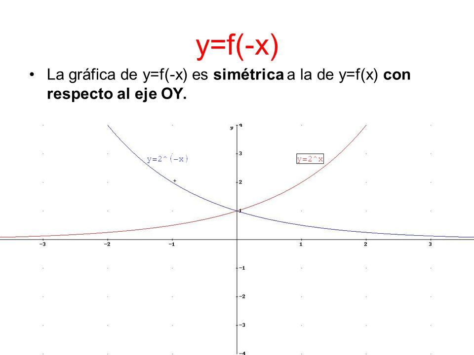 y=f(-x) La gráfica de y=f(-x) es simétrica a la de y=f(x) con respecto al eje OY.