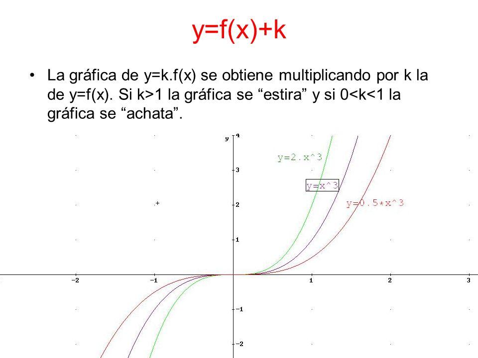 y=f(x)+k La gráfica de y=k.f(x) se obtiene multiplicando por k la de y=f(x). Si k>1 la gráfica se estira y si 0<k<1 la gráfica se achata.