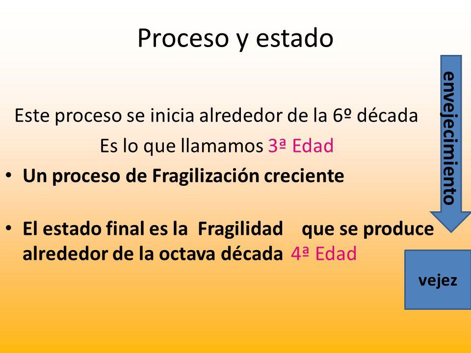 Proceso y estado Este proceso se inicia alrededor de la 6º década Es lo que llamamos 3ª Edad Un proceso de Fragilización creciente El estado final es