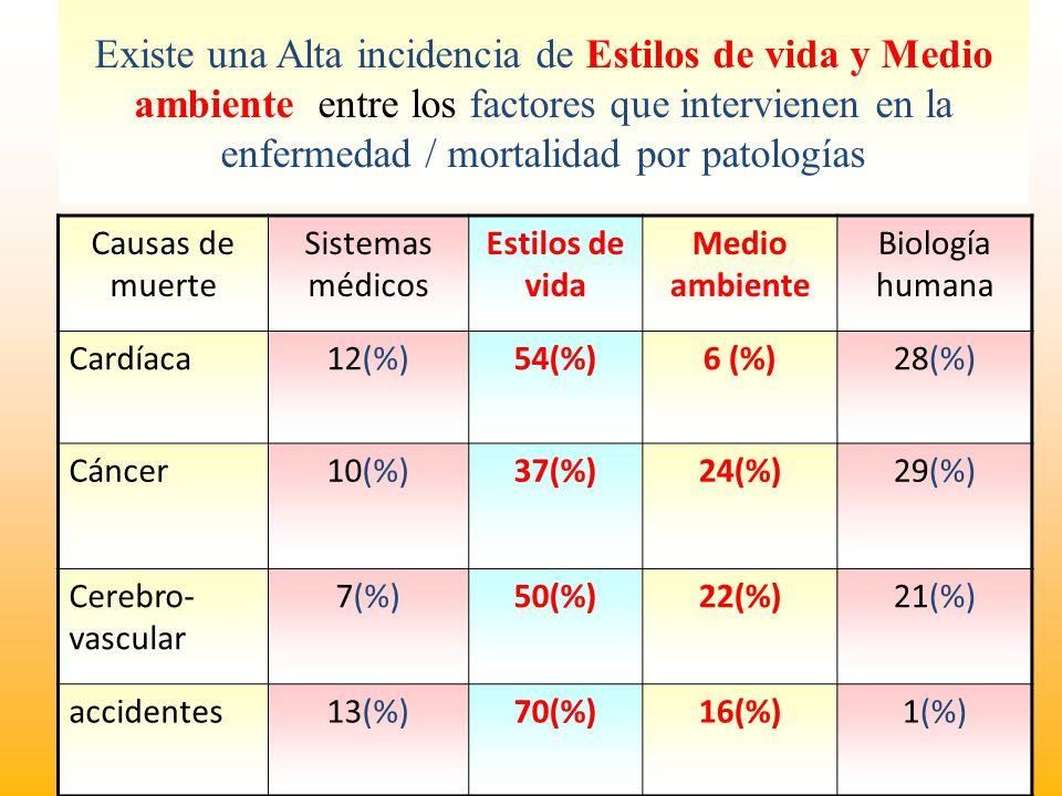 Existe una Alta incidencia de Estilos de vida y Medio ambiente entre los factores que intervienen en la enfermedad / mortalidad por patologías Causas