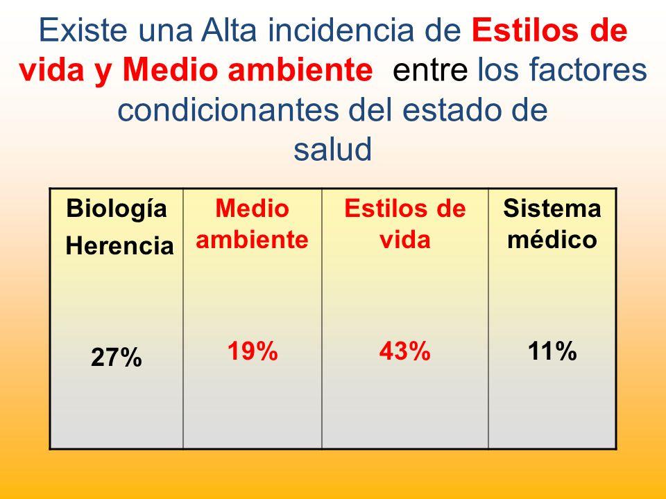 Existe una Alta incidencia de Estilos de vida y Medio ambiente entre los factores condicionantes del estado de salud Biología Herencia 27% Medio ambie