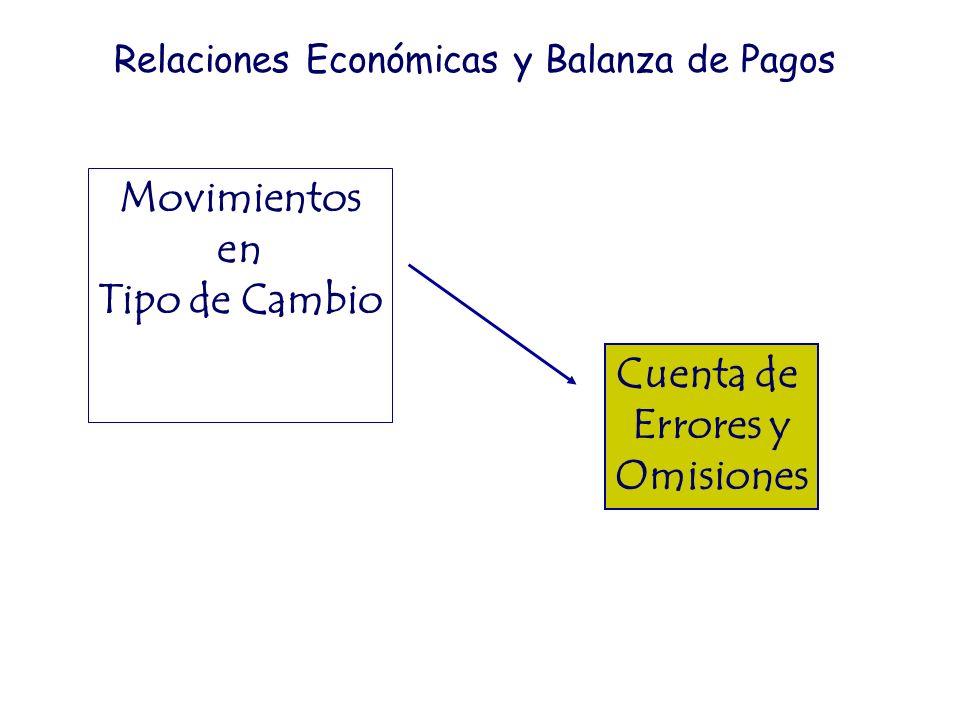 Movimientos en Tipo de Cambio Cuenta de Errores y Omisiones Relaciones Económicas y Balanza de Pagos