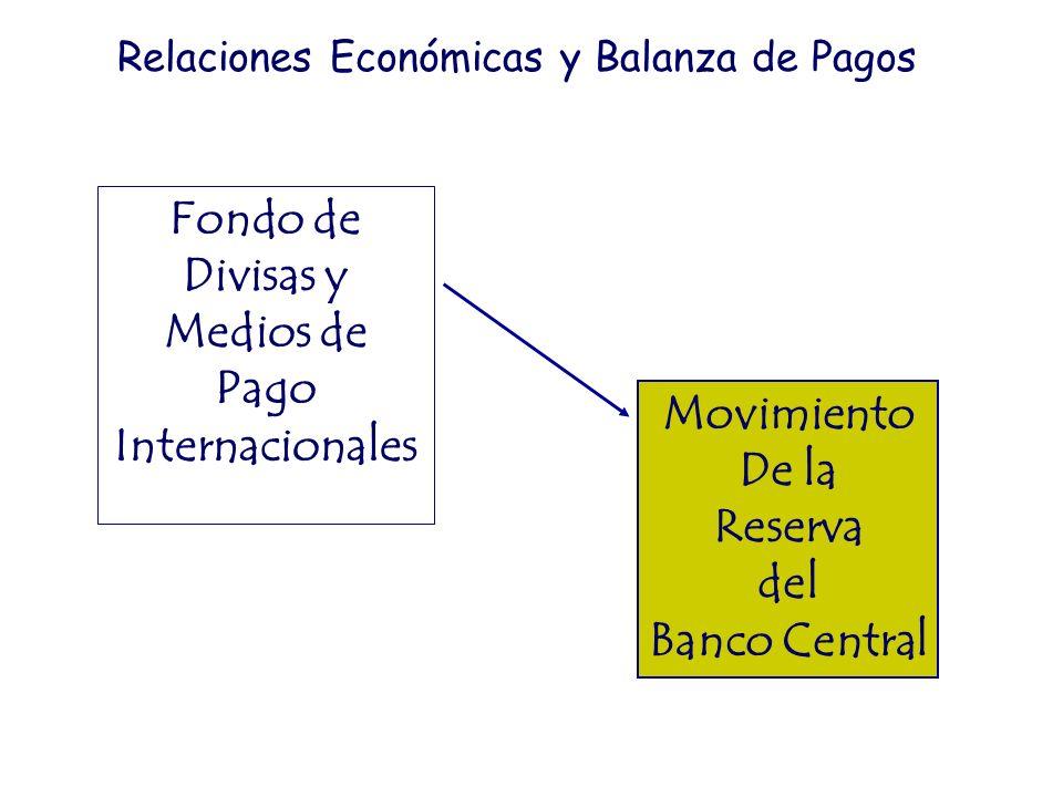 Fondo de Divisas y Medios de Pago Internacionales Movimiento De la Reserva del Banco Central Relaciones Económicas y Balanza de Pagos