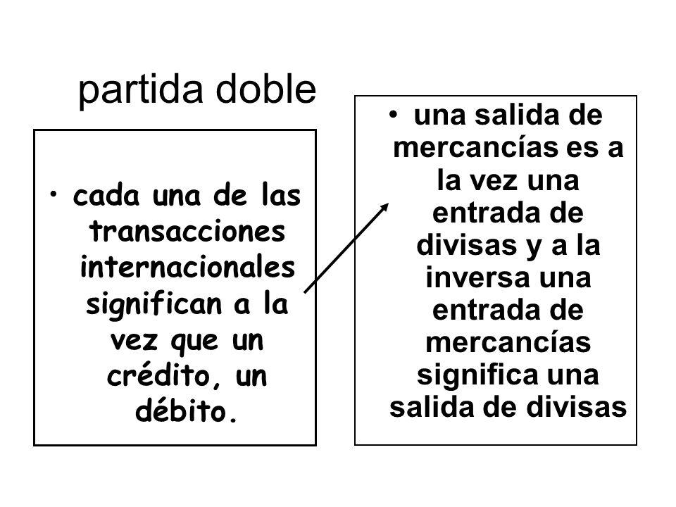 partida doble cada una de las transacciones internacionales significan a la vez que un crédito, un débito. una salida de mercancías es a la vez una en