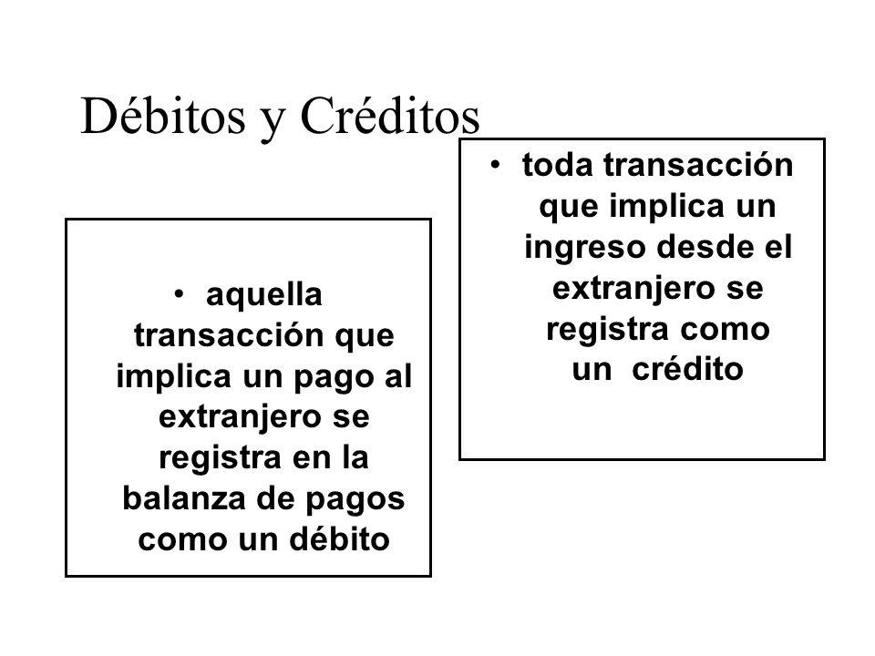 Débitos y Créditos aquella transacción que implica un pago al extranjero se registra en la balanza de pagos como un débito toda transacción que implic