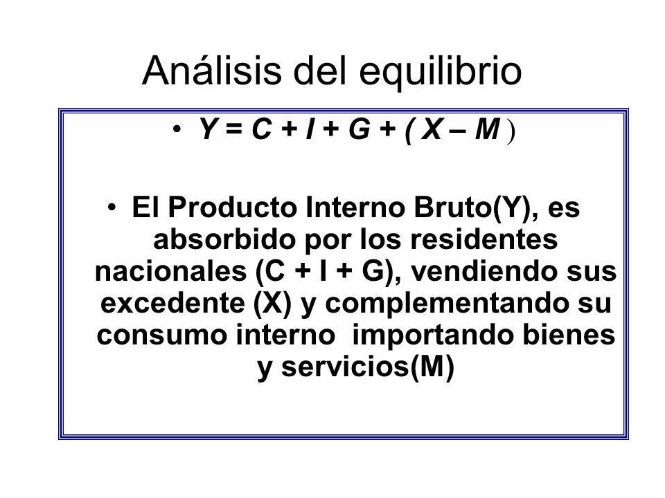 Análisis del equilibrio Y = C + I + G + ( X – M ) El Producto Interno Bruto(Y), es absorbido por los residentes nacionales (C + I + G), vendiendo sus