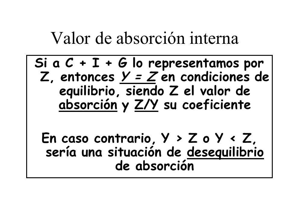 Valor de absorción interna Si a C + I + G lo representamos por Z, entonces Y = Z en condiciones de equilibrio, siendo Z el valor de absorción y Z/Y su