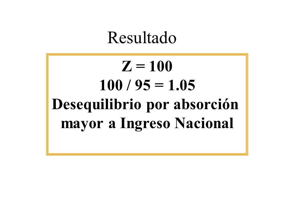 Resultado Z = 100 100 / 95 = 1.05 Desequilibrio por absorción mayor a Ingreso Nacional