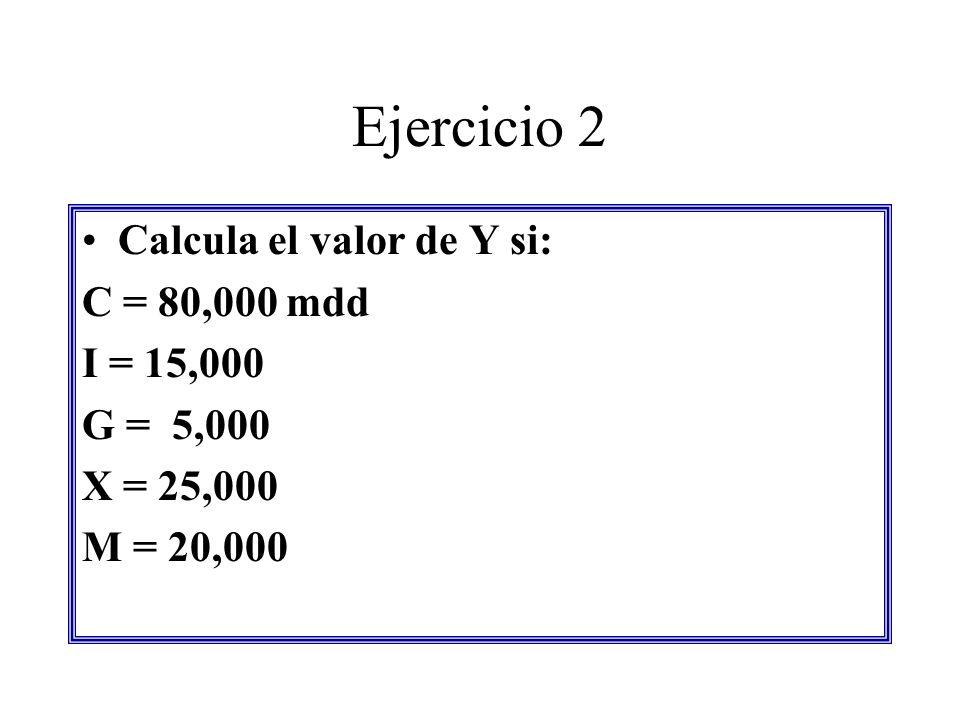 Ejercicio 2 Calcula el valor de Y si: C = 80,000 mdd I = 15,000 G = 5,000 X = 25,000 M = 20,000