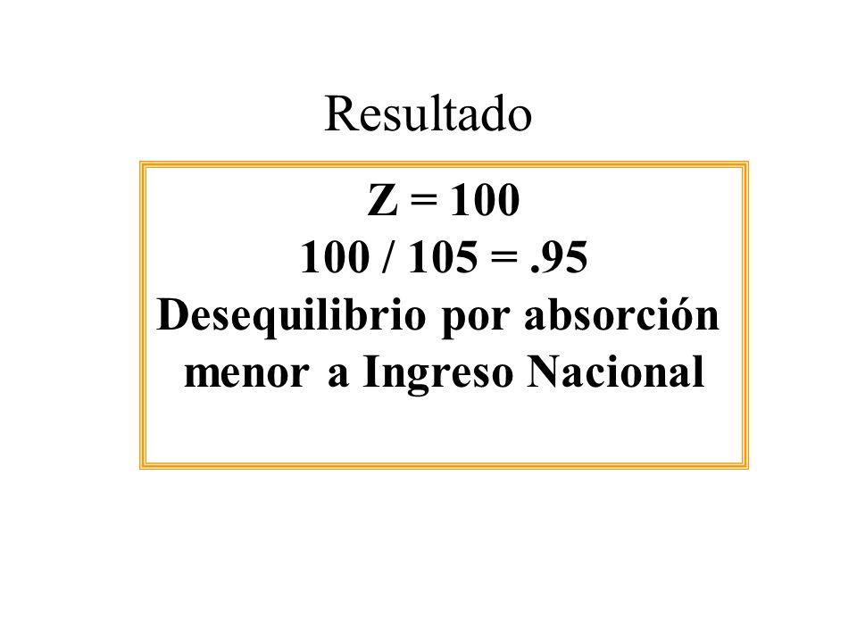 Resultado Z = 100 100 / 105 =.95 Desequilibrio por absorción menor a Ingreso Nacional