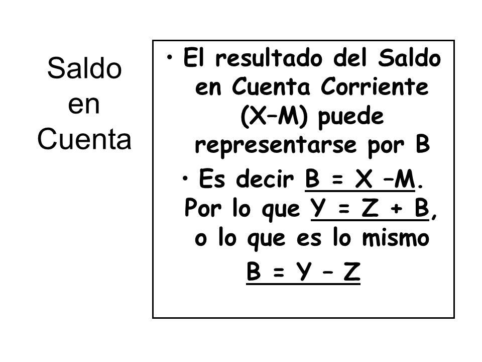Saldo en Cuenta El resultado del Saldo en Cuenta Corriente (X–M) puede representarse por B Es decir B = X –M. Por lo que Y = Z + B, o lo que es lo mis