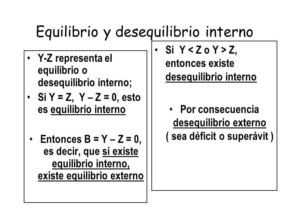 Equilibrio y desequilibrio interno Y-Z representa el equilibrio o desequilibrio interno; Si Y = Z, Y – Z = 0, esto es equilibrio interno Entonces B =